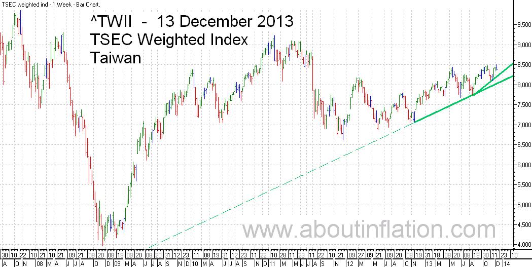 TWII  Index Trend Line - bar chart - 13 December 2013 - TWII 指数条形图