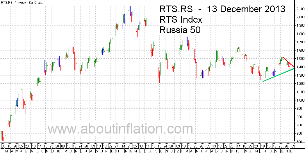 RTS 50  Index Trend Line - bar chart - 13 December 2013 - RTS 50 индекс гистограммы