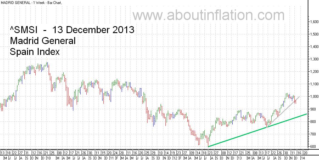 SMSI  Index Trend Line - bar chart - 13 December 2013 - SMSI Índice de gráfico de barras