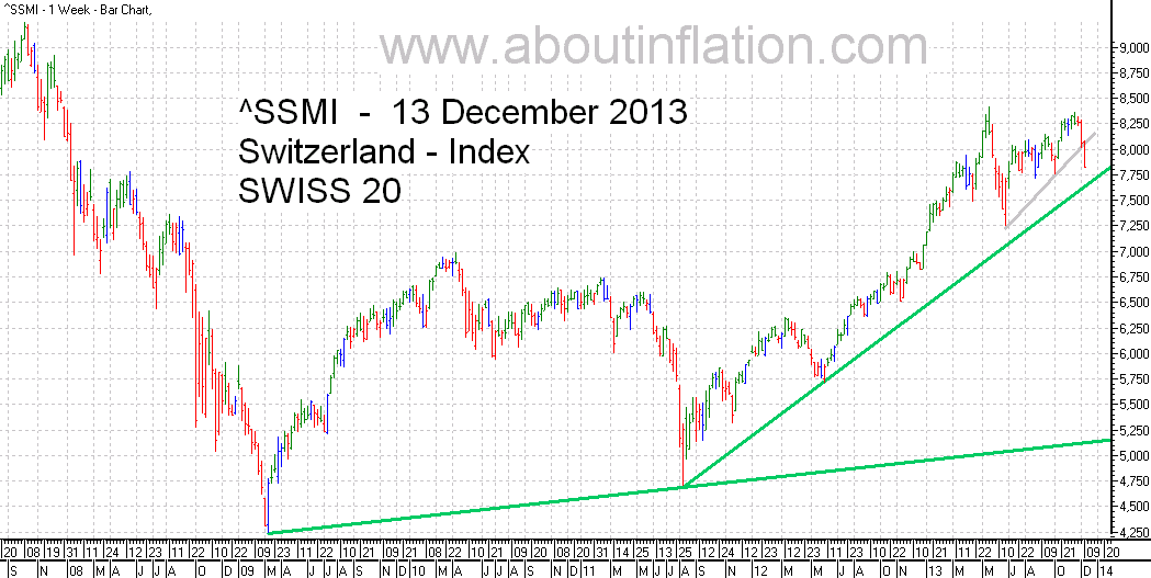 SSMI  Index TrendLine bar chart 13 December 2013 SMI indice de graphique à barres