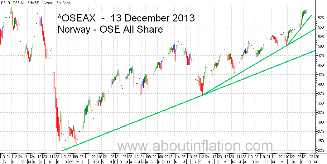 OSE All Share Index TrendLine - bar chart - 13 December 2013 - OSE Norge Index to trendlinje diagram - OSE All Share Index stolpediagram
