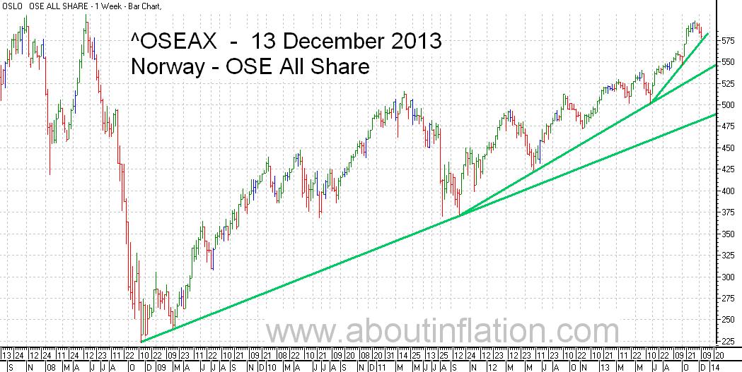 OSE All Share Index TrendLine - bar chart - 13 December 2013 - OSE Norge Index to trendlinje diagram - OSE All Share Index stolpediagram