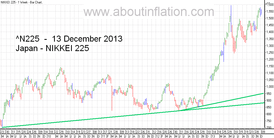 Nikkei 225 Index TrendLine - bar chart - 13 December 2013 - 日経225種平均株価の棒グラフ