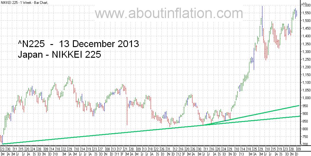 Nikkei 225 Index TrendLine - bar chart - 13 December 2013 - 日経225種平均株価の棒グラフ