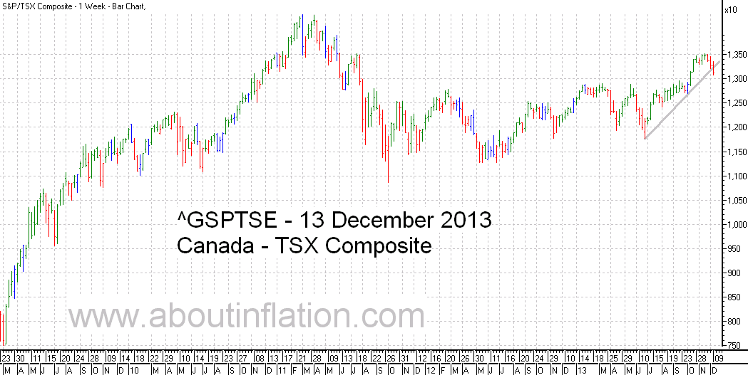 TSX Composite Index TrendLine - bar chart - 13 December 2013 - TSX Composite indice de graphique à barres