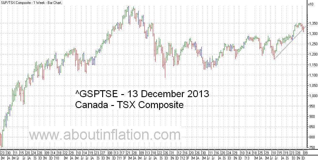 TSX Composite Index TrendLine - bar chart - 13 December 2013 - TSX Composite indice de graphique à barres