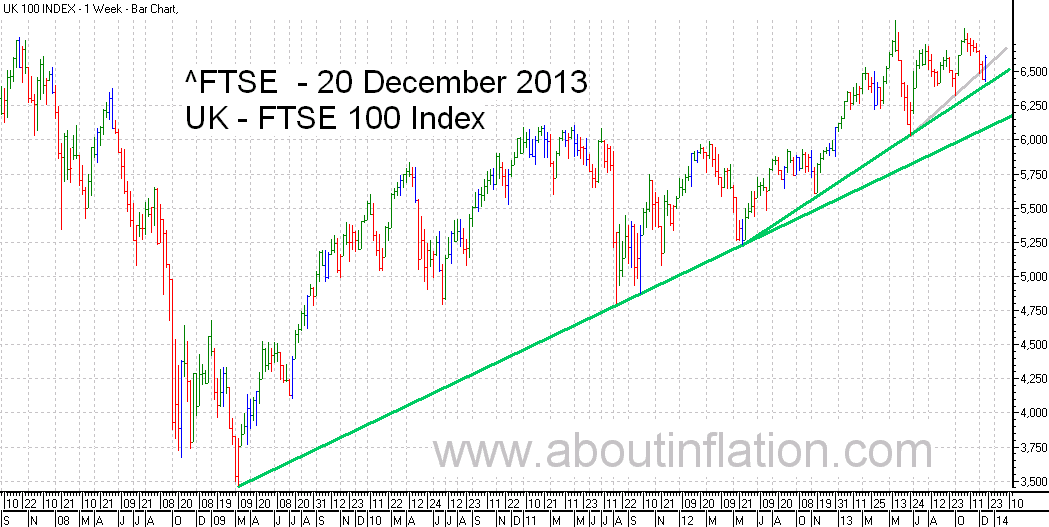 FTSE 100 Index TrendLine - bar chart - 20 December 2013