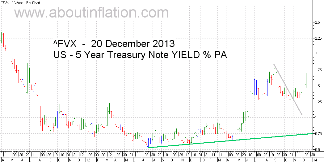 US  5 Year Treasury Note Yield TrendLine - bar chart - 20 December 2013