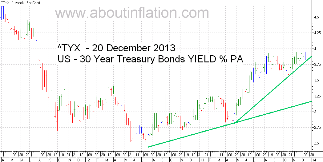 US  30 Year Treasury Bond Yield TrendLine - bar chart - 20 December 2013