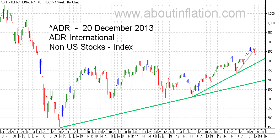 ADR International Index TrendLine - bar chart - 20 December 2013