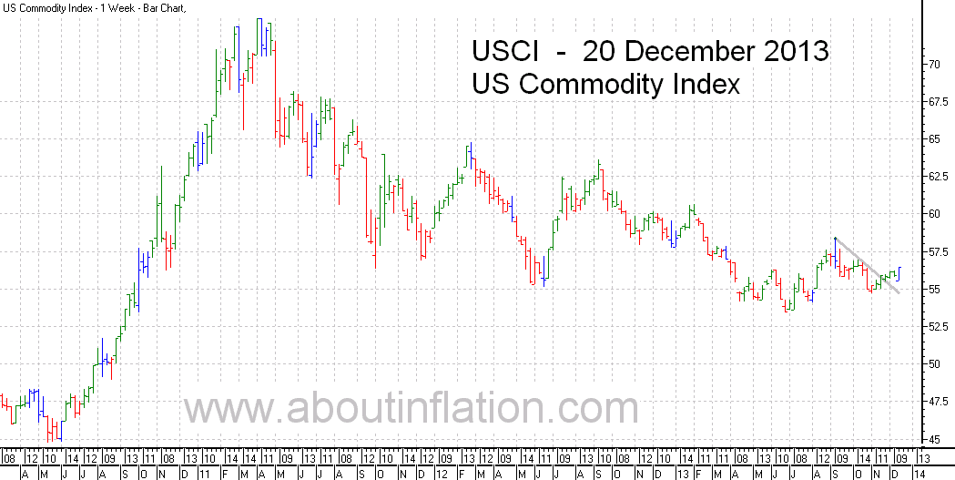 US - Commodity Index TrendLine - bar chart - 20 December 2013