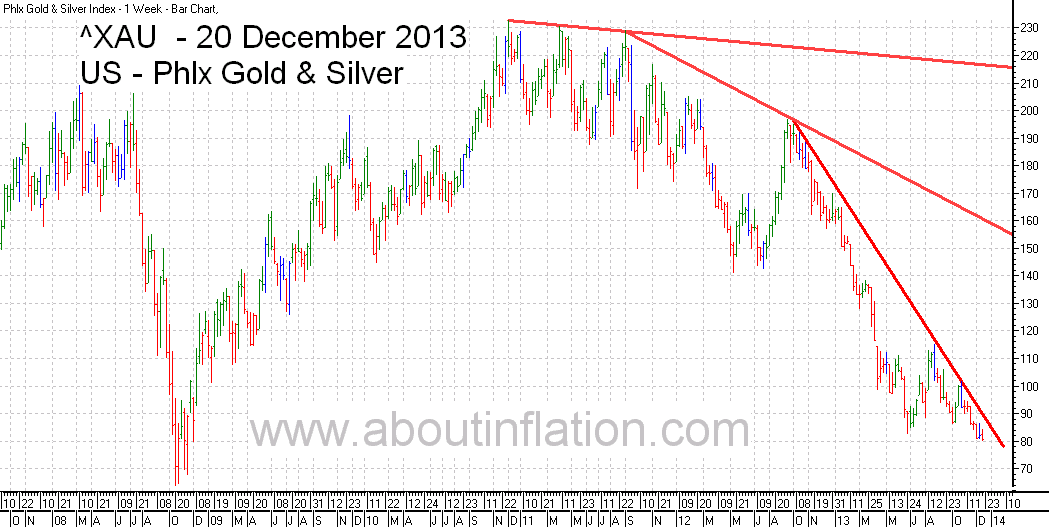 Philadelphia Gold and Silver Index TrendLine - bar chart - 20 December 2013 - ^XAU Trend Lines chart