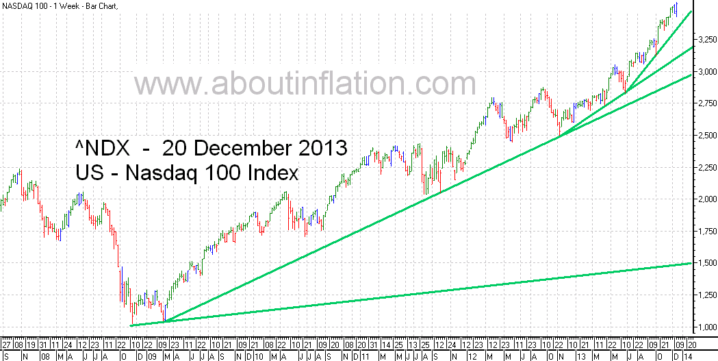 Nasdaq 100 Index TrendLine - bar chart - 20 December 2013