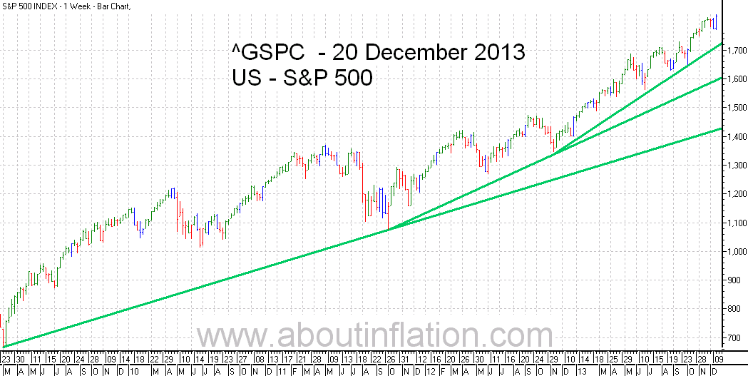 S&P 500 Index TrendLine - bar chart - 20 December 2013