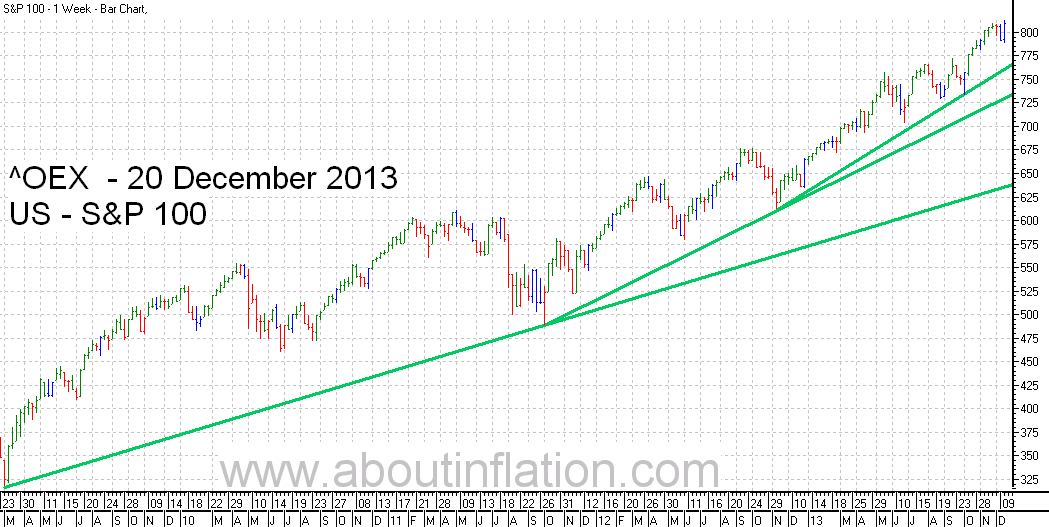S & P 100 Index TrendLine - bar chart - 20 December 2013