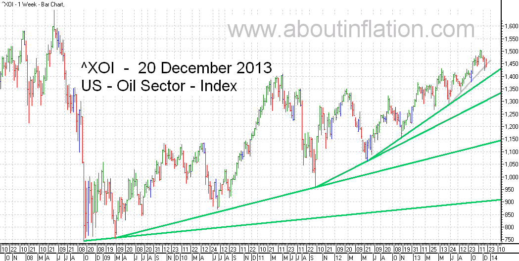 US - Oil Sector TrendLine - bar chart - 20 December 2013 - ^XOI - Oil Index