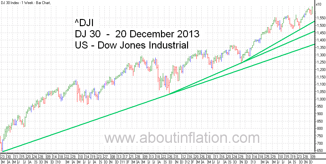 DJ 30 Down Jones Trend Line chart - 20 December 2013