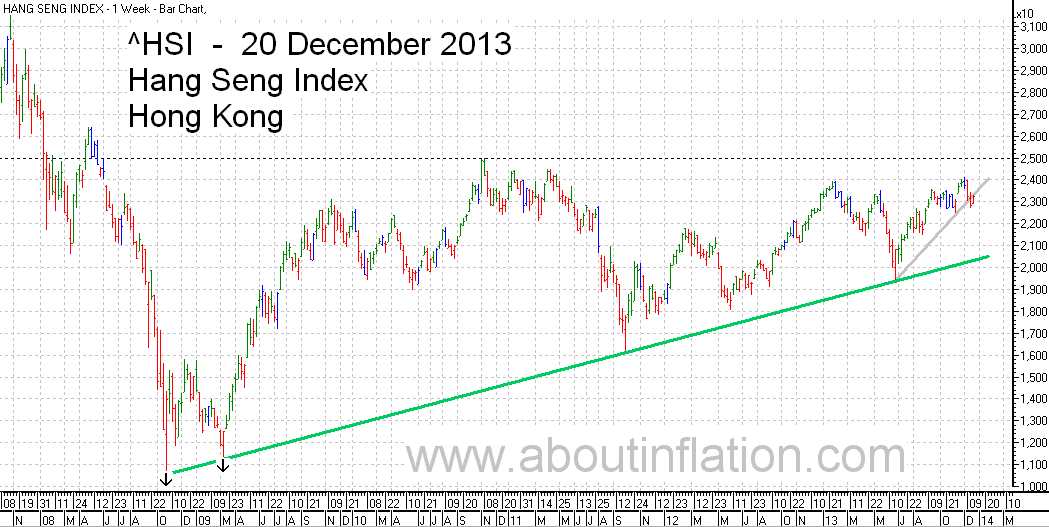 HSI Index TrendLine chart 20 December 2013 HSI指数条形图