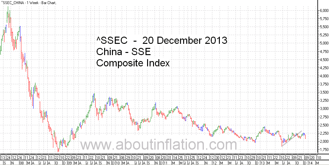 SSEC  Index Trend Line - bar chart - 20 December 2013 - SSEC指数条形图