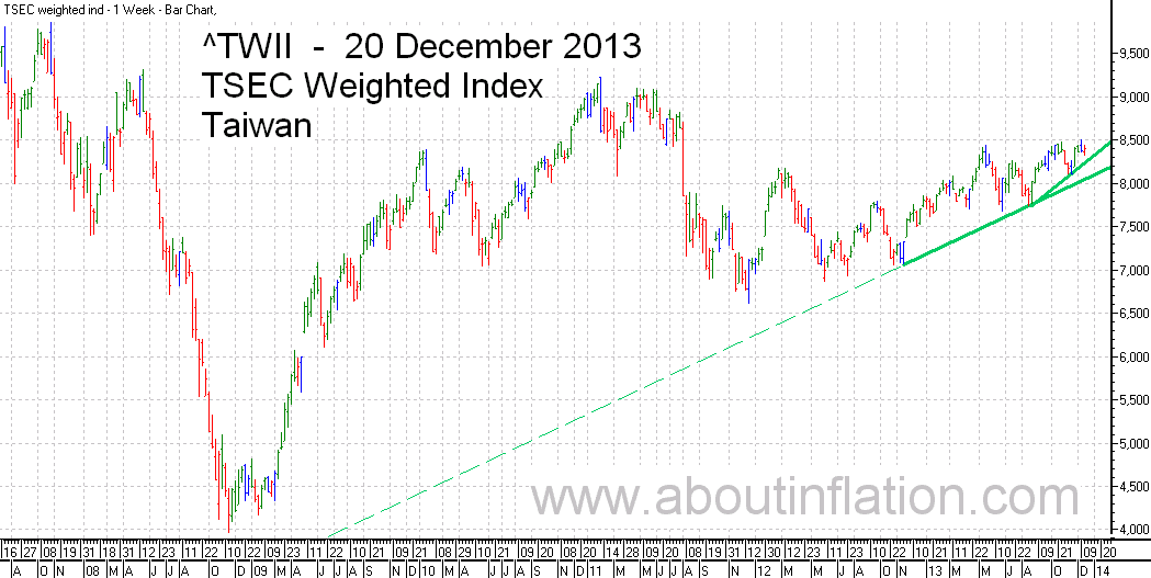 TWII  Index Trend Line - bar chart - 20 December 2013 - TWII 指数条形图