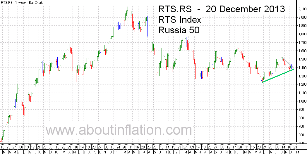 RTS 50  Index Trend Line - bar chart - 20 December 2013 - RTS 50 индекс гистограммы