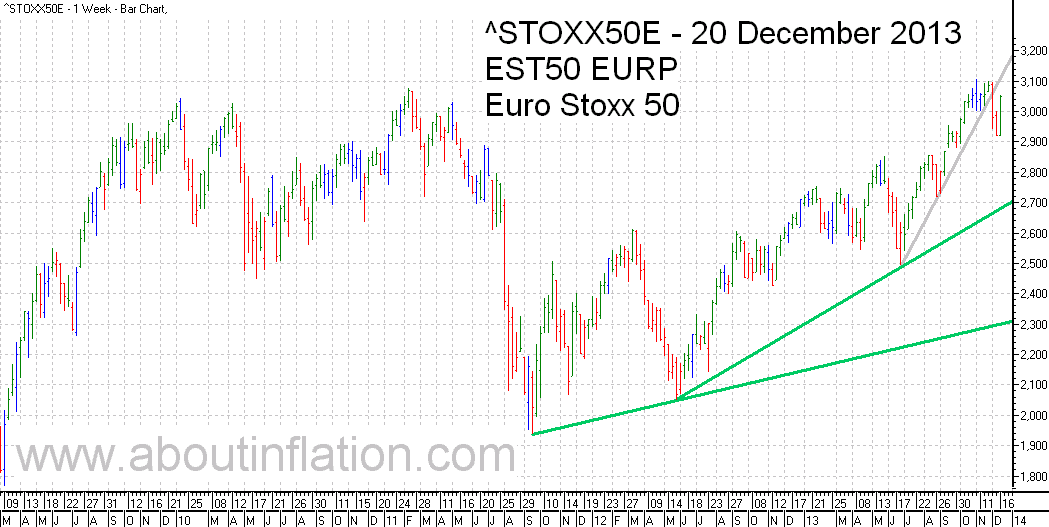 Euro Stoxx 50 Index Trend Line - bar chart - 20 December 2013 - Euro Stoxx 50 Index Balkendiagramm