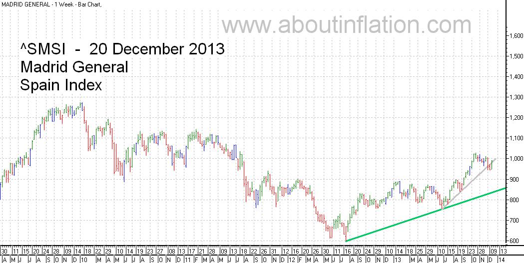 SMSI  Index Trend Line - bar chart - 20 December 2013 - SMSI Índice de gráfico de barras