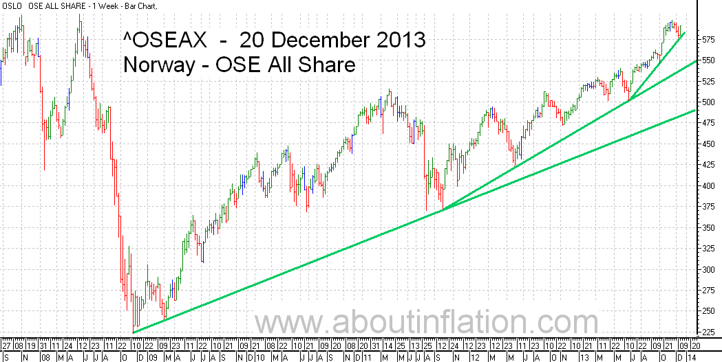 OSE All Share Index TrendLine - bar chart - 20 December 2013 - OSE Norge Index to trendlinje diagram - OSE All Share Index stolpediagram