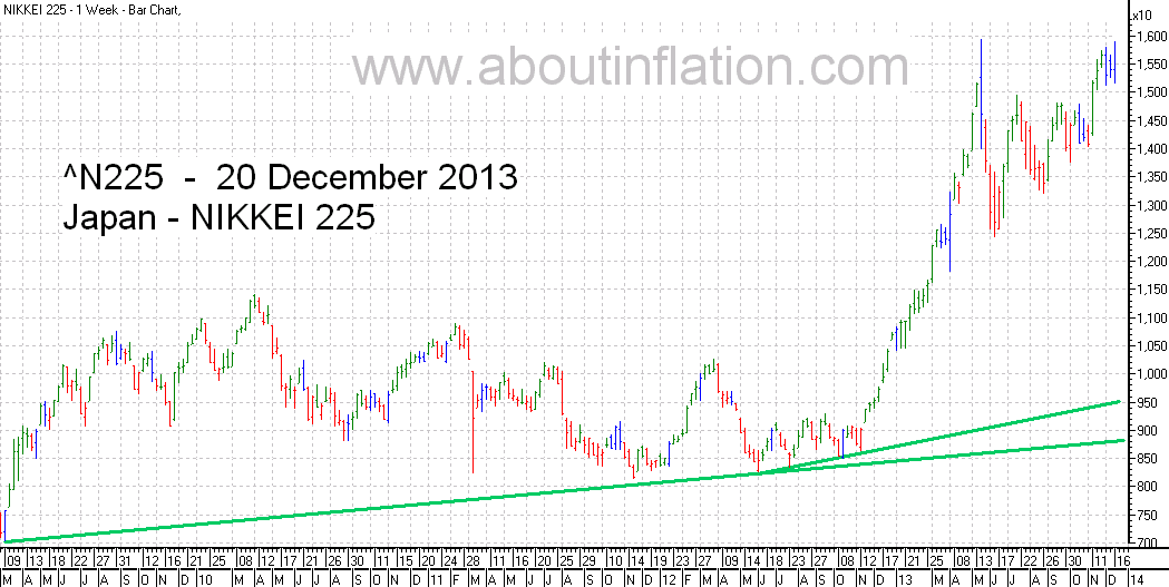 Nikkei 225 Index TrendLine - bar chart - 20 December 2013 - 日経225種平均株価の棒グラフ
