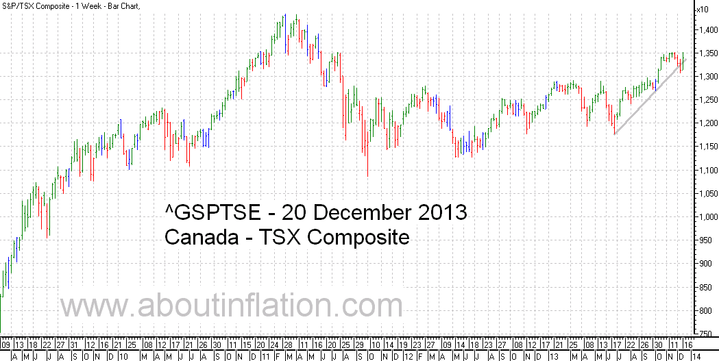 TSX Composite Index TrendLine - bar chart - 20 December 2013 - TSX Composite indice de graphique à barres