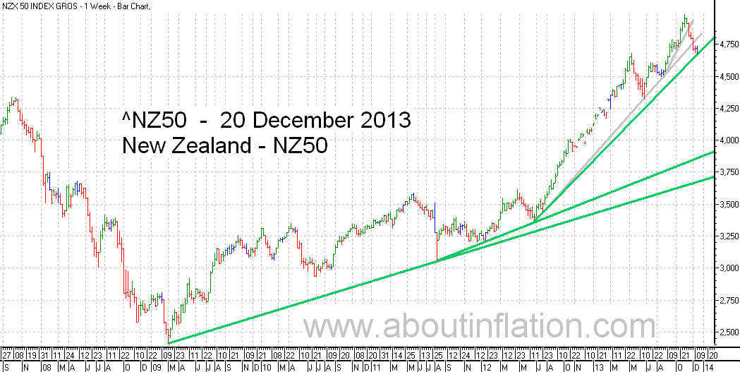 NZ 50 Index TrendLine - bar chart - 20 December 2013