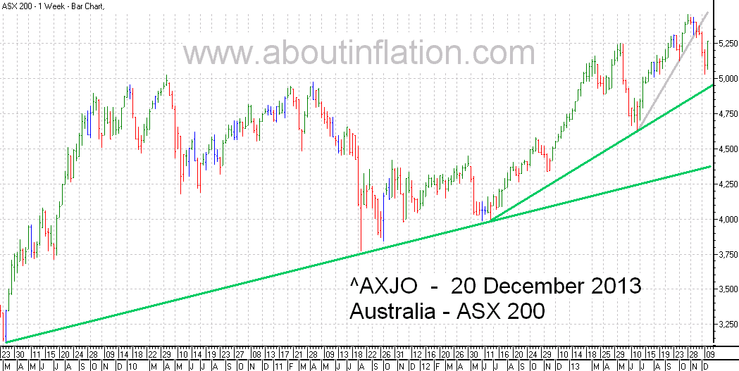 ASX 200 Index TrendLine - bar chart - 20 December 2013