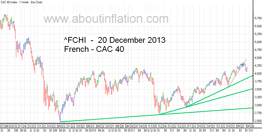 CAC 40 Index TrendLine - bar chart - 20 December 2013 - CAC 40 indice de graphique à barres