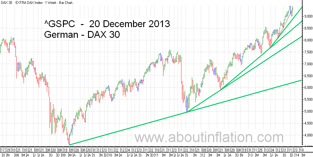 DAX 30 Index TrendLine - bar chart - 20 December 2013 - DAX 30 Index Balkendiagramm