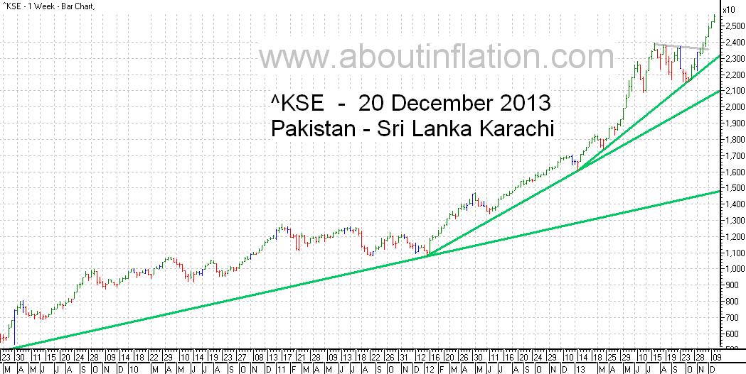 KSE  Index Trend Line bar chart - 20 December 2013 - பாக்கிஸ்தான் குறியீடு போக்கு வரி விளக்கப்படம்