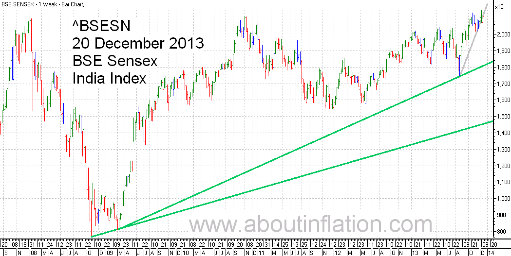 BSE Sensex  Index Trend Line bar chart - 20 December 2013