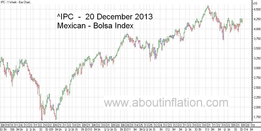 Bolsa  Index Trend Line bar chart - 20 December 2013 - Índice Bolsa de gráfico de barras