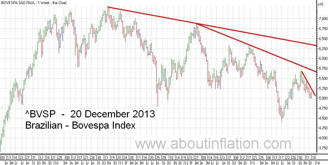 Bovesta  Index Trend Line bar chart - 20 December 2013 - Índice Bovespa gráfico de barras