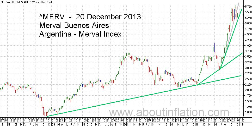 Merval  Index Trend Line bar chart - 20 December 2013 - Índice Merval de gráfico de barras