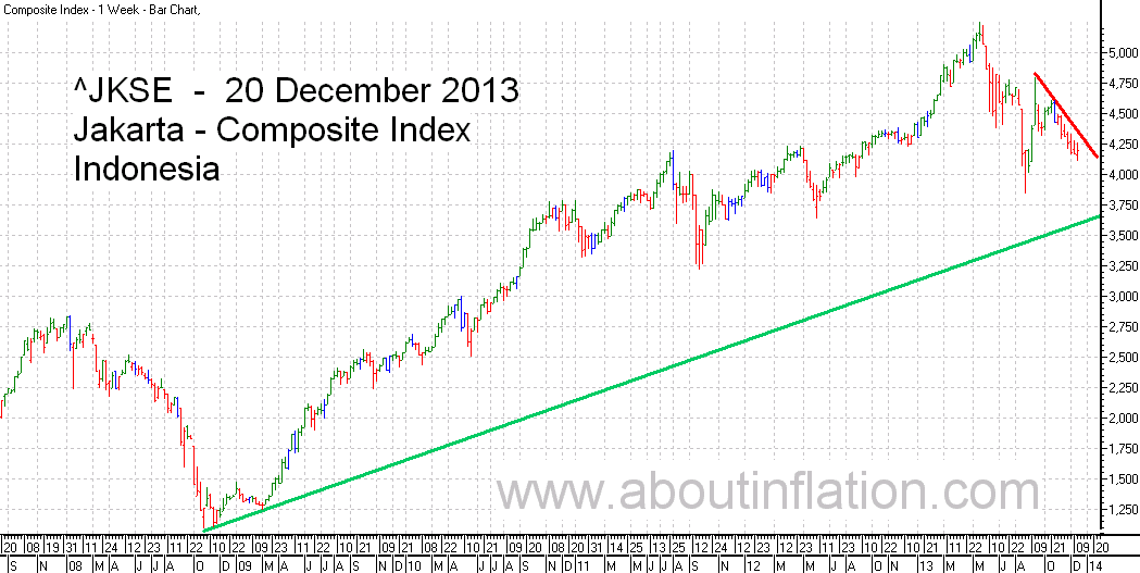 JKSE  Index Trend Line bar chart - 20 December 2013 - Indeks JKSE bar chart