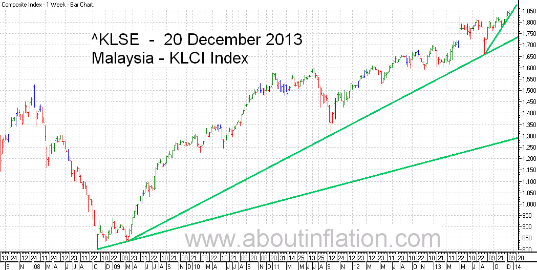 KLSE  Index Trend Line bar chart - 20 December 2013 - Indeks KLSE carta bar