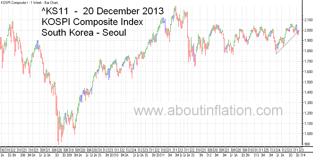 KS11  Index Trend Line bar chart - 20 December 2013 - KS11 인덱스 바 차트