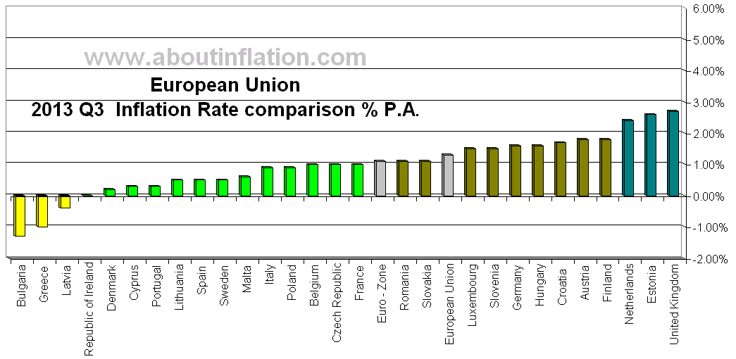 Inflation rate comparison chart, European Union  2013 Q3