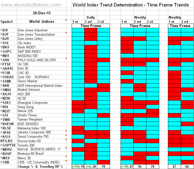 World Index Trend Determination - 20 December 2013 - end of week