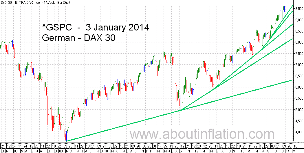 DAX 30 Index TrendLine - bar chart - 3 January 2014 - DAX 30 Index Balkendiagramm