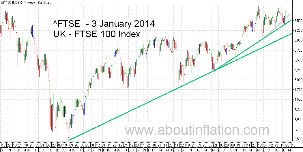 FTSE 100 Index TrendLine - bar chart - 3 January 2014
