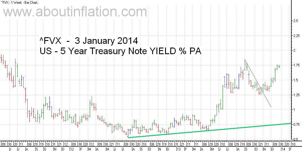US  5 Year Treasury Note Yield TrendLine - bar chart - 3 January 2014