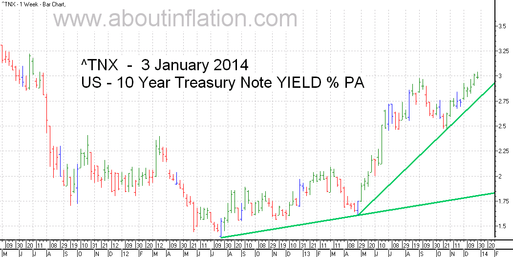 US  10 Year Treasury Note Yield TrendLine - bar chart - 3 January 2014