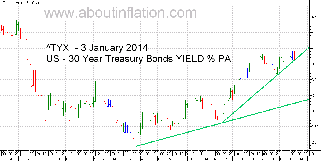 US  30 Year Treasury Bond Yield TrendLine - bar chart - 3 January 2014