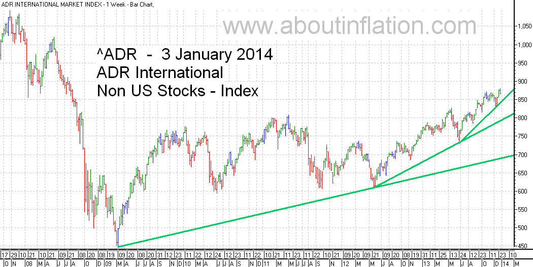 ADR International Index TrendLine - bar chart - 3 January 2014